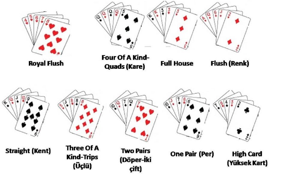 poker nasıl oynanır, poker eli, poker kartları